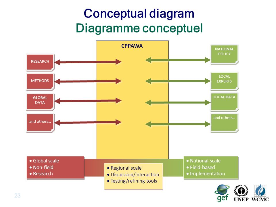 Conceptual diagram Diagramme conceptuel 23 CPPAWA GLOBAL DATA RESEARCH LOCAL DATA LOCAL EXPERTS NATIONAL POLICY and others...