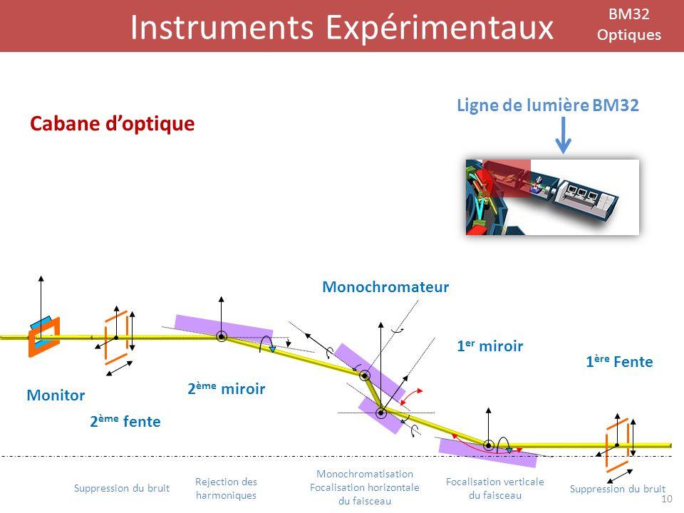 Instruments Expérimentaux BM32 Optiques 2 ème fente 2 ème miroir 1 ère Fente Monitor Monochromateur 1 er miroir Cabane doptique 10 Suppression du brui