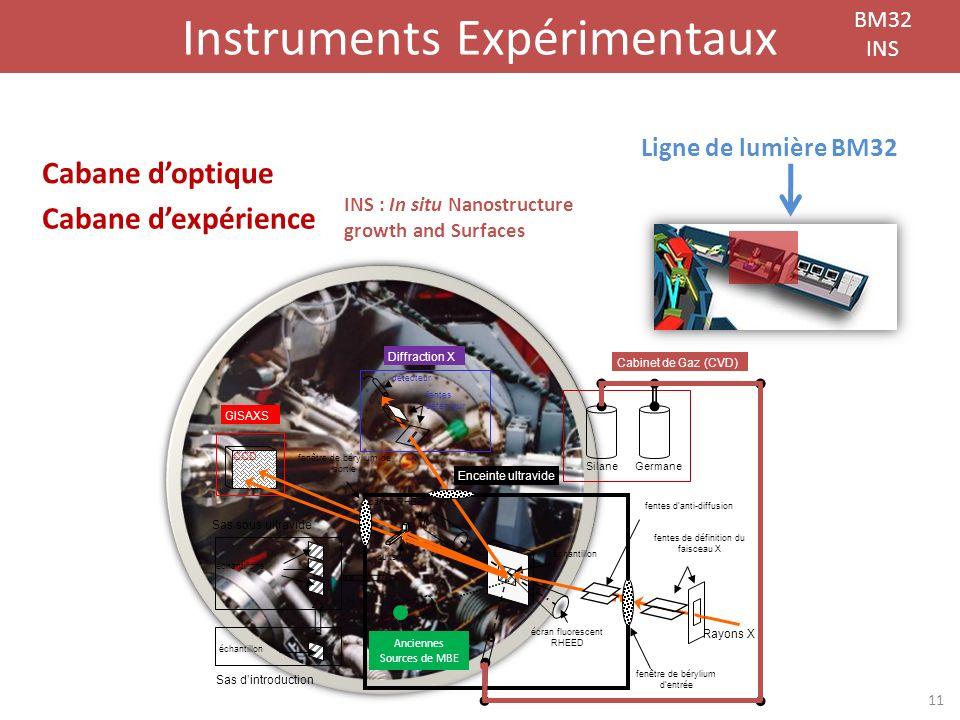 Instruments Expérimentaux BM32 INS Cabane dexpérience Sas sous ultravide Sas dintroduction CCD GISAXS échantillons échantillon fentes détecteur détect