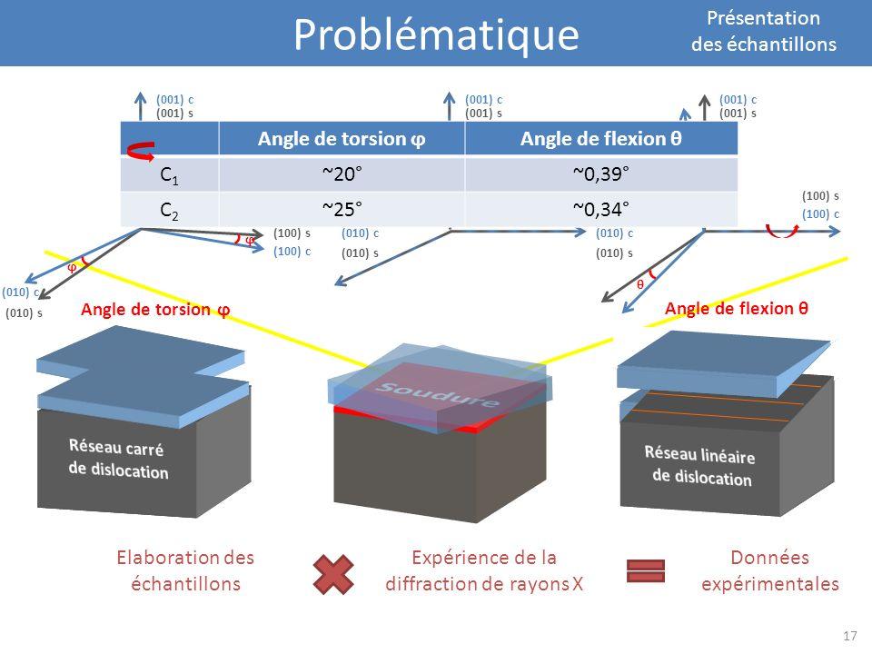 Problématique Présentation des échantillons Elaboration des échantillons Expérience de la diffraction de rayons X Données expérimentales ϕ ϕ (100) s (
