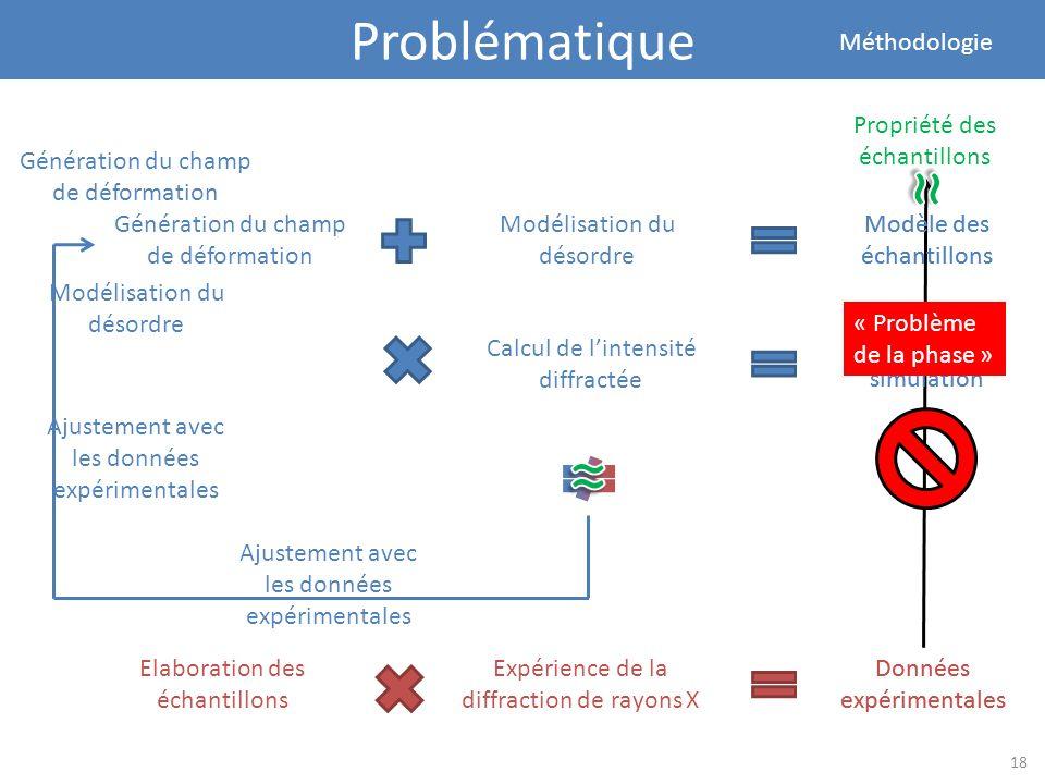 Problématique Méthodologie Propriété des échantillons Génération du champ de déformation Modélisation du désordre Modèle des échantillons Calcul de li