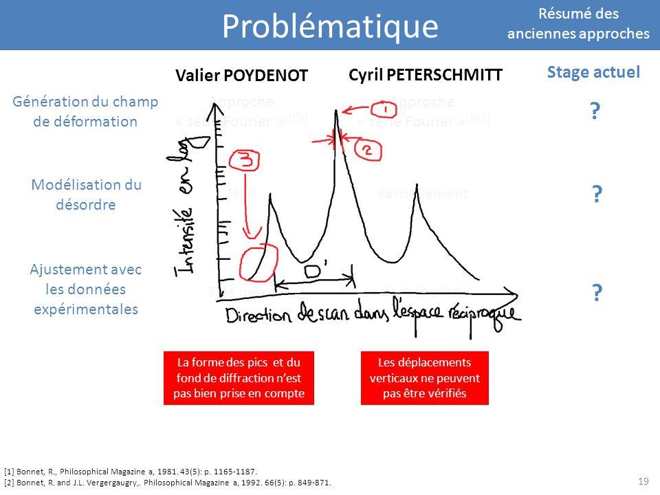 Problématique Résumé des anciennes approches Valier POYDENOT Cyril PETERSCHMITT Modélisation du désordre Ajustement avec les données expérimentales Gé