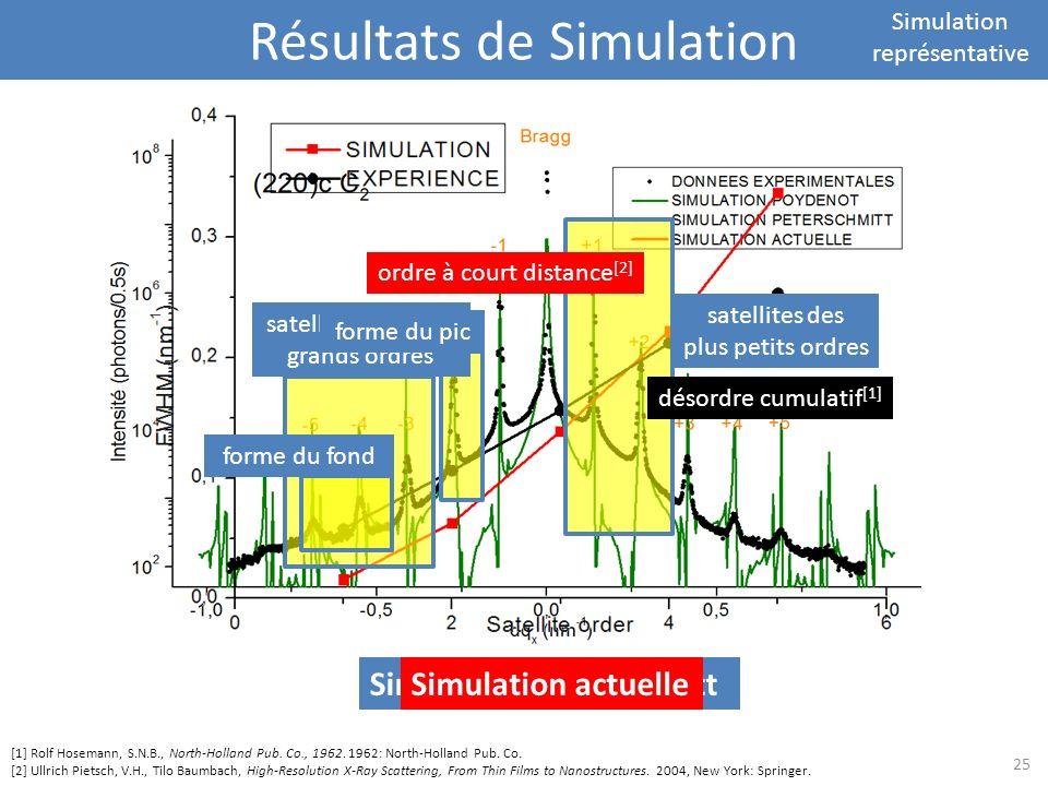 Résultats de Simulation Simulation représentative satellites des plus petits ordres satellites des plus grands ordres forme du pic forme du fond désor