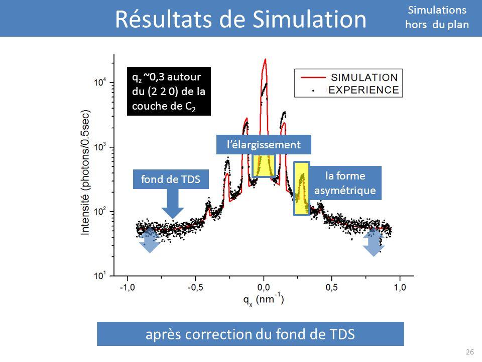 Résultats de Simulation Simulations hors du plan avant correction de la fonction de résolution q z ~0,3 autour du (2 2 0) de la couche de C 2 après co