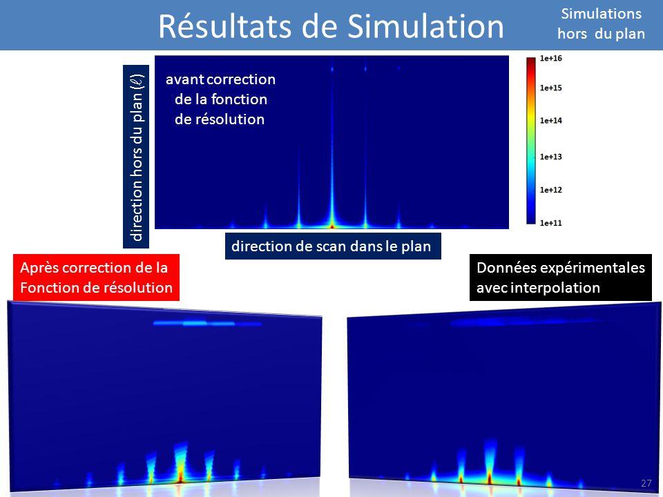 Résultats de Simulation Simulations hors du plan direction de scan dans le plan direction hors du plan ( ) avant correction de la fonction de résoluti