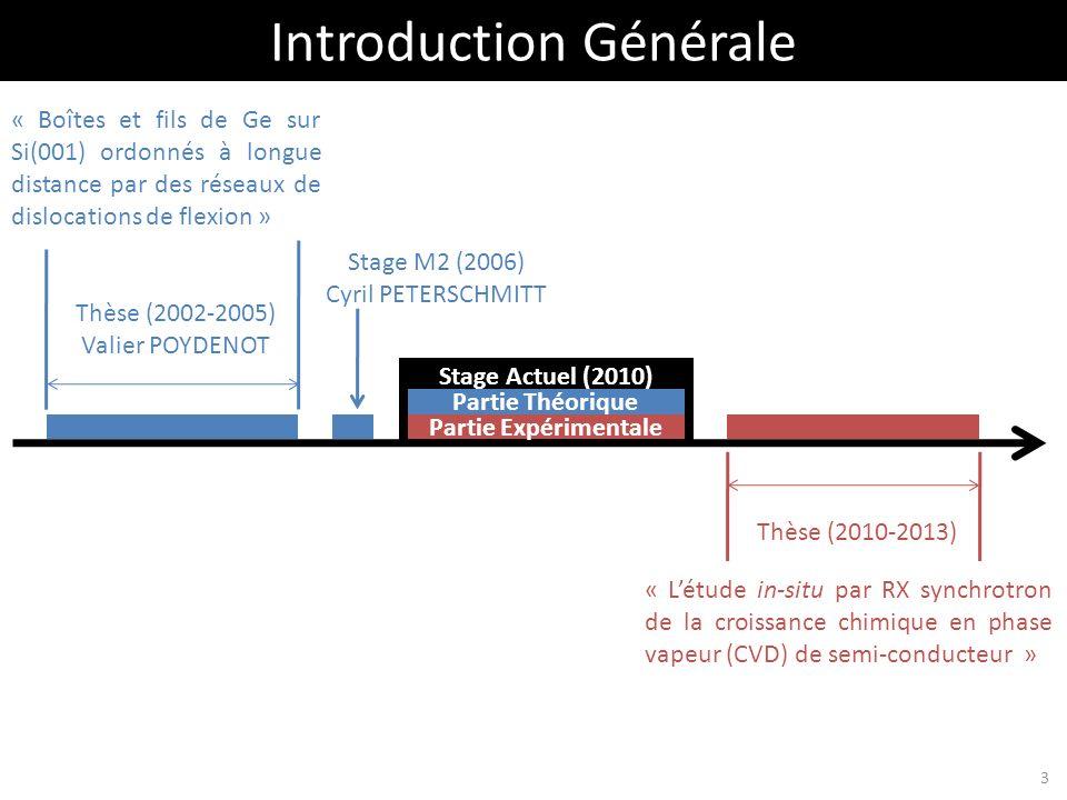 Introduction Générale Stage M2 (2006) Cyril PETERSCHMITT Thèse (2002-2005) Valier POYDENOT Thèse (2010-2013) « Létude in-situ par RX synchrotron de la