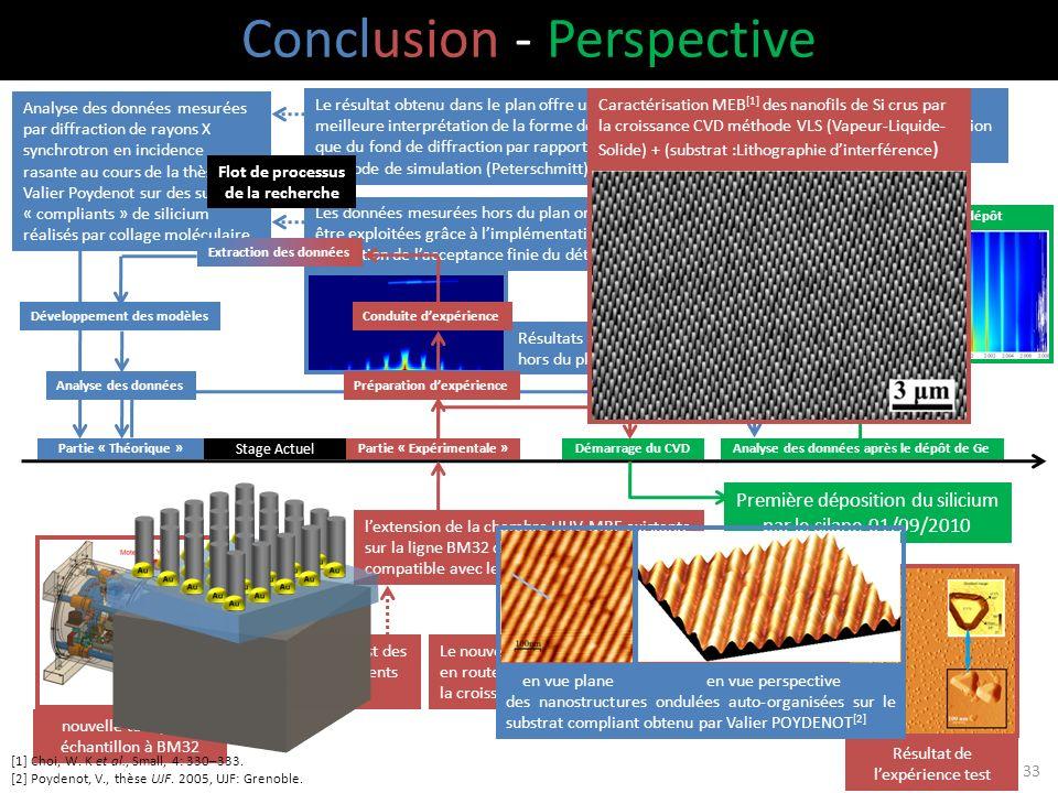 Conclusion - Perspective Partie « Expérimentale »Partie « Théorique » Stage Actuel lextension de la chambre UHV-MBE existante sur la ligne BM32 de lES