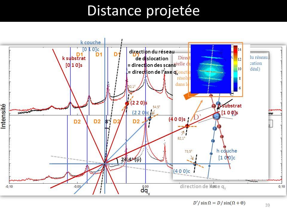 Distance projetée h couche [1 0 0]c h substrat [1 0 0]s k couche [0 1 0]c k substrat [0 1 0]s direction du réseau de dislocation = direction des scans