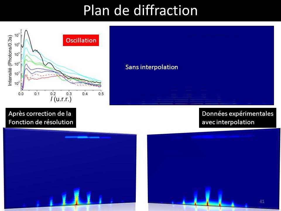 Plan de diffraction Après correction de la Fonction de résolution Données expérimentales avec interpolation Oscillation Sans interpolation 41