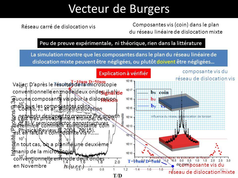 Vecteur de Burgers Réseau carré de dislocation vis Composantes vis (coin) dans le plan du réseau linéaire de dislocation mixte Peu de preuve expérimen