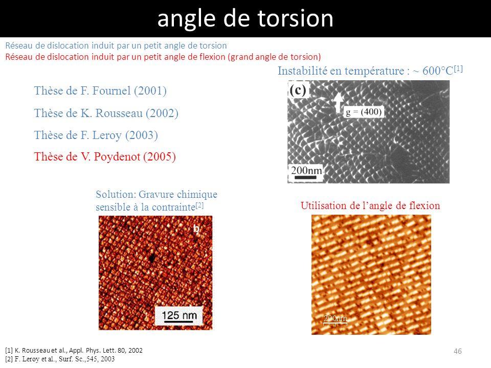 angle de torsion Thèse de F. Fournel (2001) Thèse de K. Rousseau (2002) Thèse de F. Leroy (2003) Instabilité en température : ~ 600°C [1] Solution: Gr