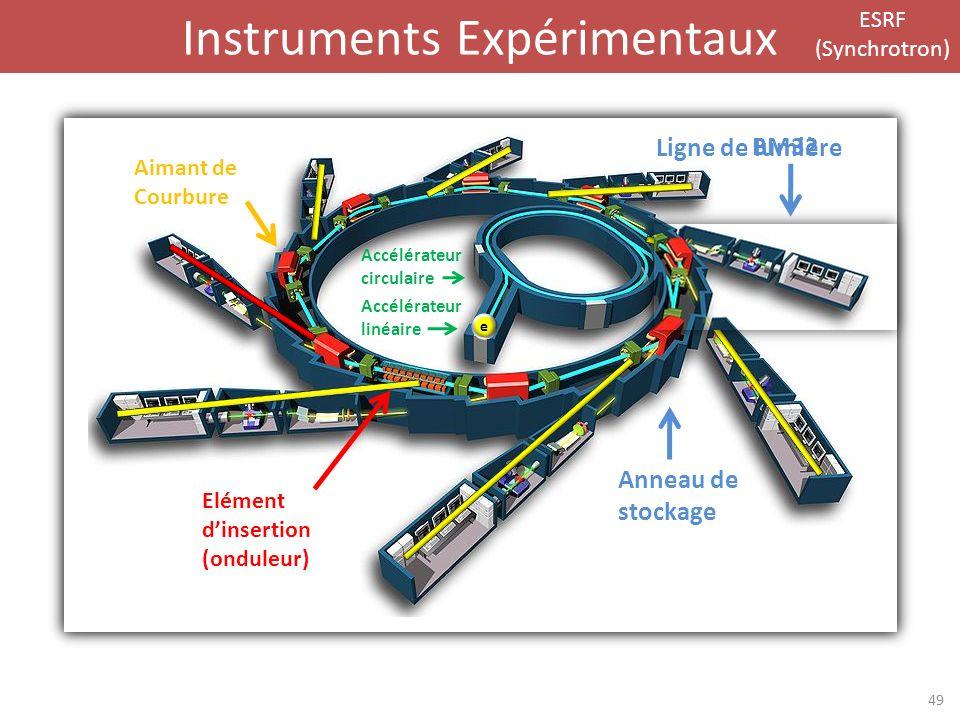 Instruments Expérimentaux Accélérateur circulaire Accélérateur linéaire Anneau de stockage Ligne de lumière Aimant de Courbure Elément dinsertion (ond
