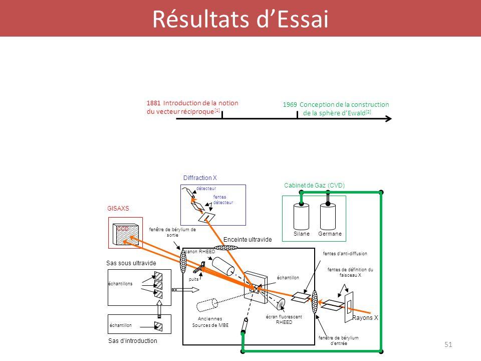 Résultats dEssai Sas sous ultravide Sas dintroduction CCD GISAXS échantillons échantillon fentes détecteur détecteur Diffraction X échantillon Enceint