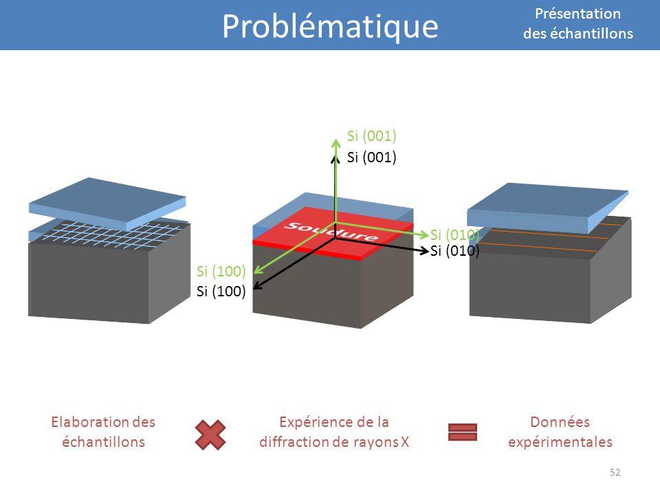 Problématique Présentation des échantillons Elaboration des échantillons Expérience de la diffraction de rayons X Données expérimentales Si (001) Si (
