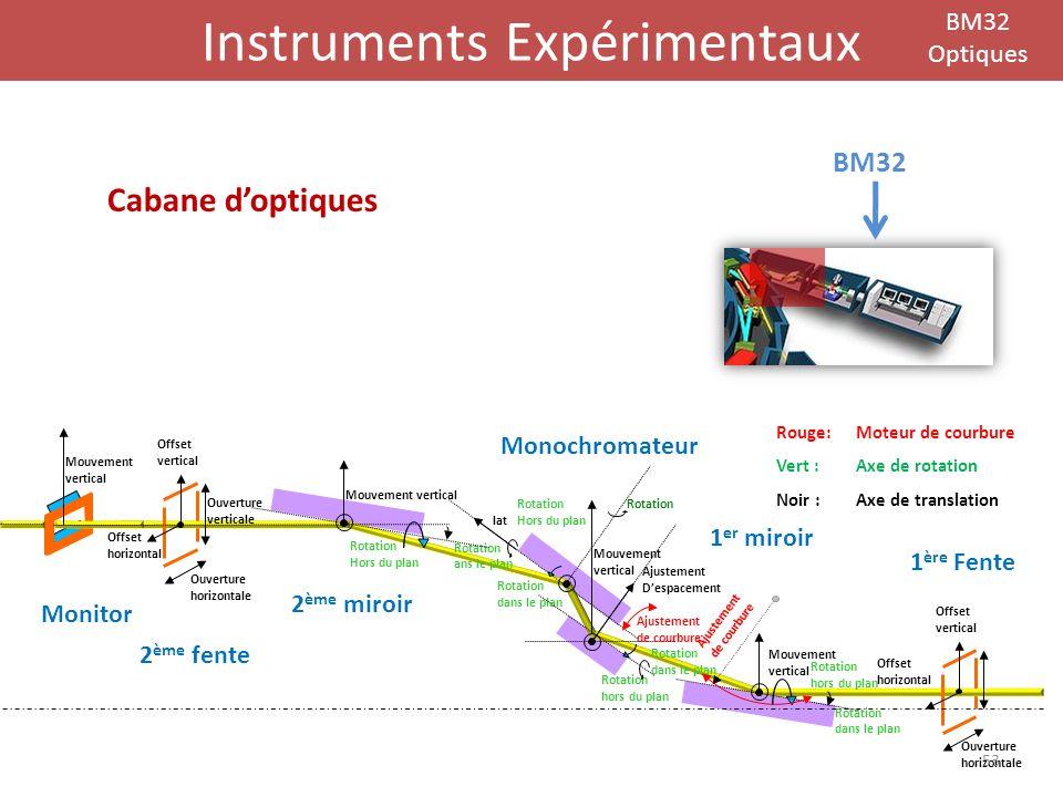 Instruments Expérimentaux BM32 Optiques BM32 Mouvement vertical Rotation dans le plan Rotation hors du plan Rotation dans le plan Mouvement vertical A