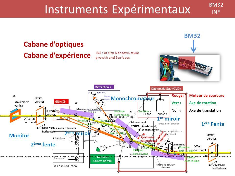 Instruments Expérimentaux BM32 INF BM32 Cabane doptiques Cabane dexpérience Sas sous ultravide Sas dintroduction CCD GISAXS échantillons échantillon f