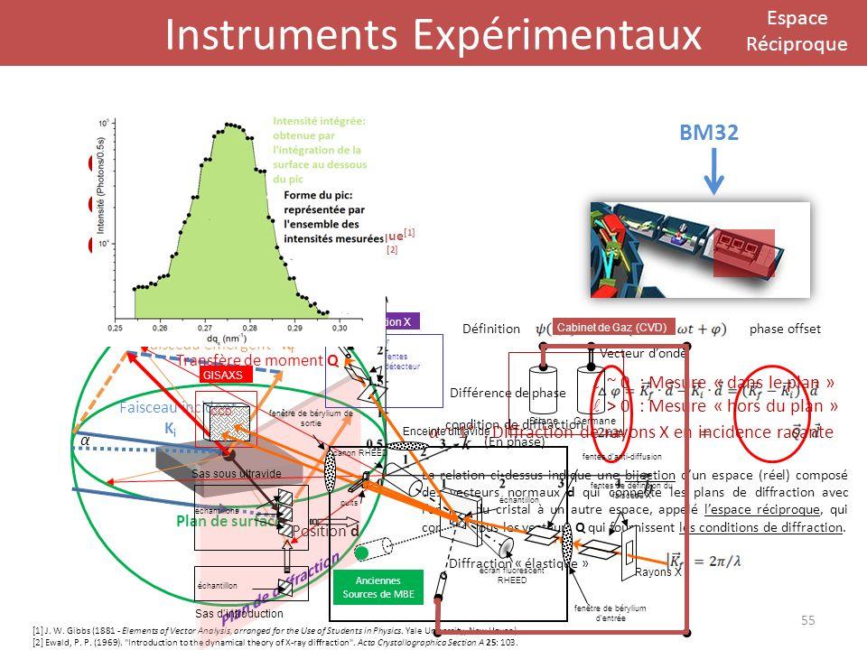 Instruments Expérimentaux Espace Réciproque Faisceau incident K i Faisceau émergent K f Plan de surface Outil danalyse Cabane doptiques Cabane dexpéri