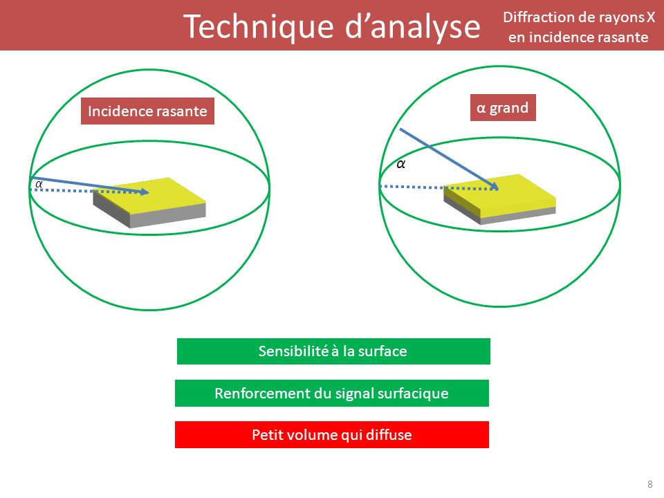 Technique danalyse Diffraction de rayons X en incidence rasante 8 Incidence rasante α grand α Sensibilité à la surface Renforcement du signal surfacique Petit volume qui diffuse α