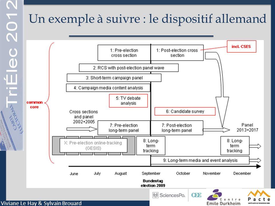Un Zoom : Dynamiques politiques 2012 (Brouard et al.) Viviane Le Hay & Sylvain Brouard Quelques questions contextuelles pour mesurer leffet conjoncturel V1V2V3V4V5 Montauban Dette et fiscalité Priorité énergétique / nucléaire