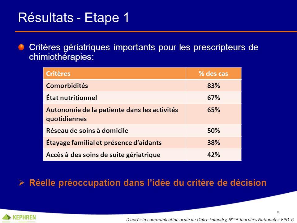 Résultats - Etape 1 Critères gériatriques importants pour les prescripteurs de chimiothérapies: Réelle préoccupation dans lidée du critère de décision