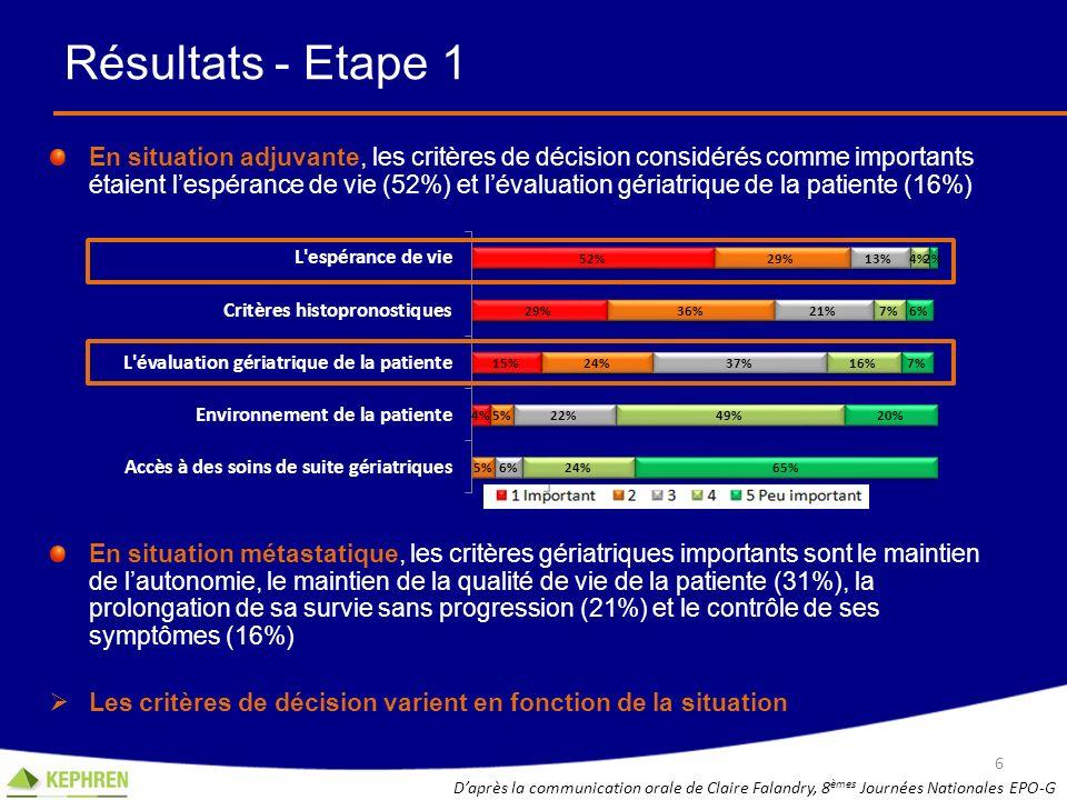 Résultats - Etape 1 En situation adjuvante, les critères de décision considérés comme importants étaient lespérance de vie (52%) et lévaluation gériat