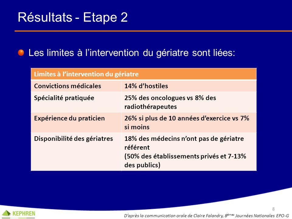Résultats - Etape 2 Les limites à lintervention du gériatre sont liées: 8 Daprès la communication orale de Claire Falandry, 8 èmes Journées Nationales