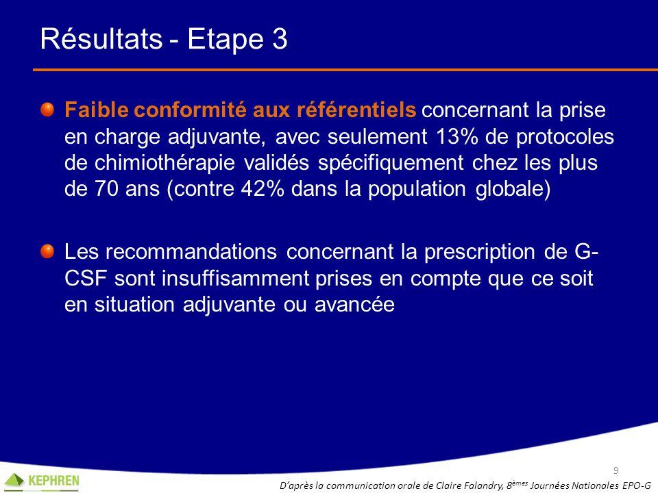 Résultats - Etape 3 Faible conformité aux référentiels concernant la prise en charge adjuvante, avec seulement 13% de protocoles de chimiothérapie val