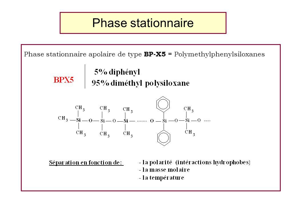 Phase stationnaire Phase stationnaire apolaire de type BP-X5 = Polymethylphenylsiloxanes