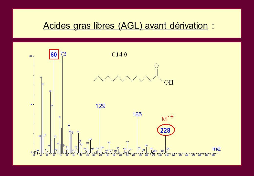 Acides gras libres (AGL) avant dérivation :