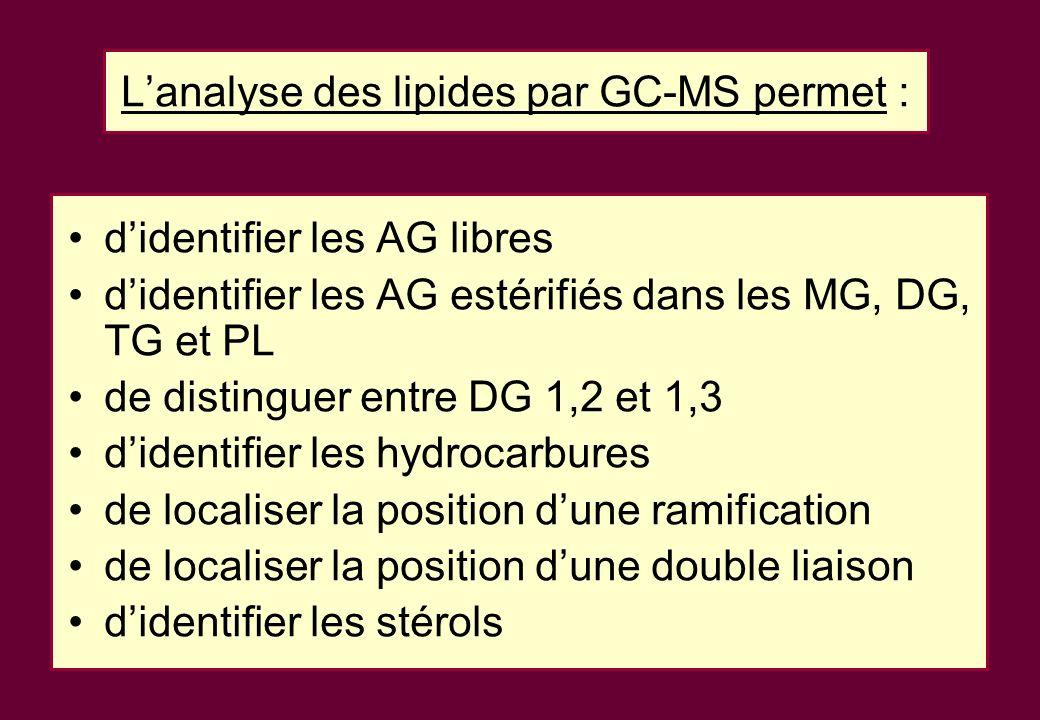 Lanalyse des lipides par GC-MS permet : didentifier les AG libres didentifier les AG estérifiés dans les MG, DG, TG et PL de distinguer entre DG 1,2 et 1,3 didentifier les hydrocarbures de localiser la position dune ramification de localiser la position dune double liaison didentifier les stérols