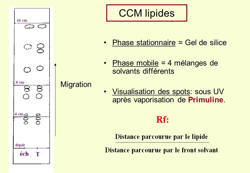 CCM lipides Migration Phase stationnaire = Gel de silice Phase mobile = 4 mélanges de solvants différents Visualisation des spots: sous UV après vaporisation de Primuline.