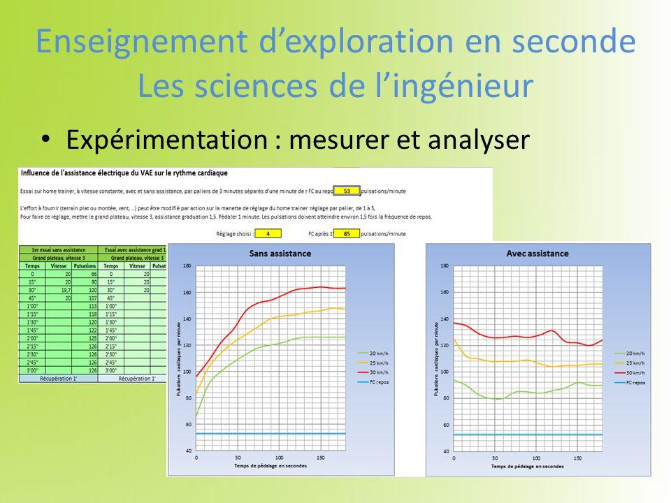 Expérimentation : mesurer et analyser Enseignement dexploration en seconde Les sciences de lingénieur