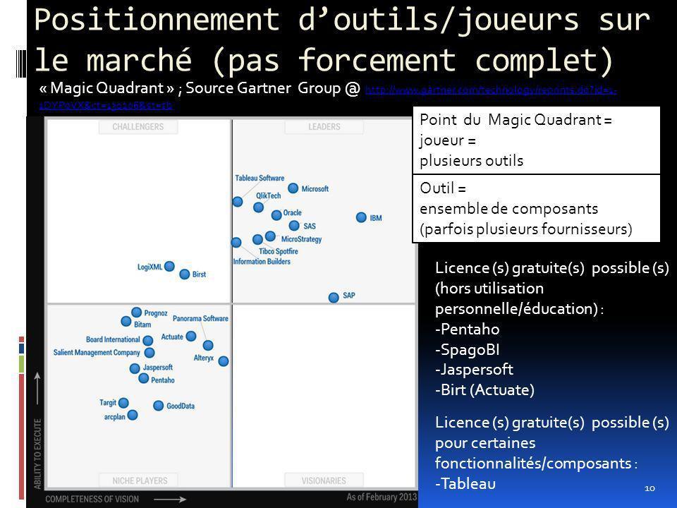 Positionnement doutils/joueurs sur le marché (pas forcement complet) Licence (s) gratuite(s) possible (s) (hors utilisation personnelle/éducation) : -Pentaho -SpagoBI -Jaspersoft -Birt (Actuate) 10 Outil = ensemble de composants (parfois plusieurs fournisseurs) Point du Magic Quadrant = joueur = plusieurs outils « Magic Quadrant » ; Source Gartner Group @ http://www.gartner.com/technology/reprints.do?id=1- 1DYP0VX&ct=130206&st=sb http://www.gartner.com/technology/reprints.do?id=1- 1DYP0VX&ct=130206&st=sb Licence (s) gratuite(s) possible (s) pour certaines fonctionnalités/composants : -Tableau