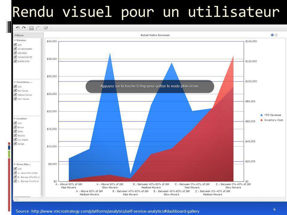 Rendu visuel pour un utilisateur 4 Source : http://www.microstrategy.com/platforms/analytics/self-service-analytics#dashboard-gallery
