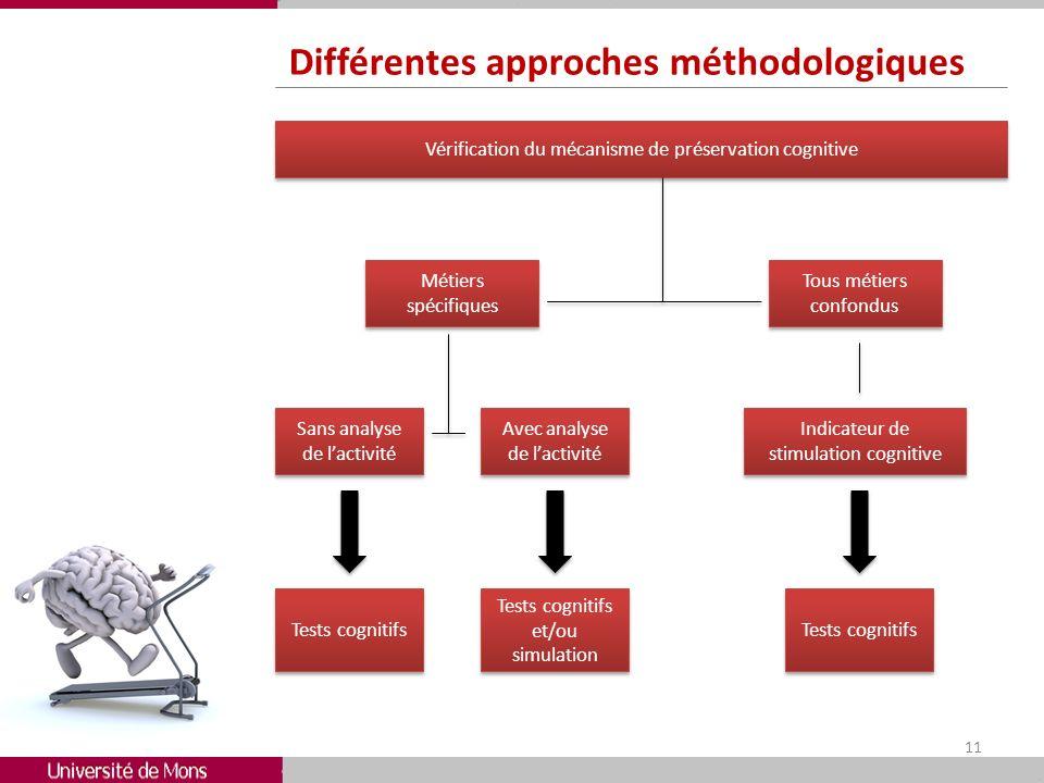 Différentes approches méthodologiques 11 Vérification du mécanisme de préservation cognitive Avec analyse de lactivité Sans analyse de lactivité Métie