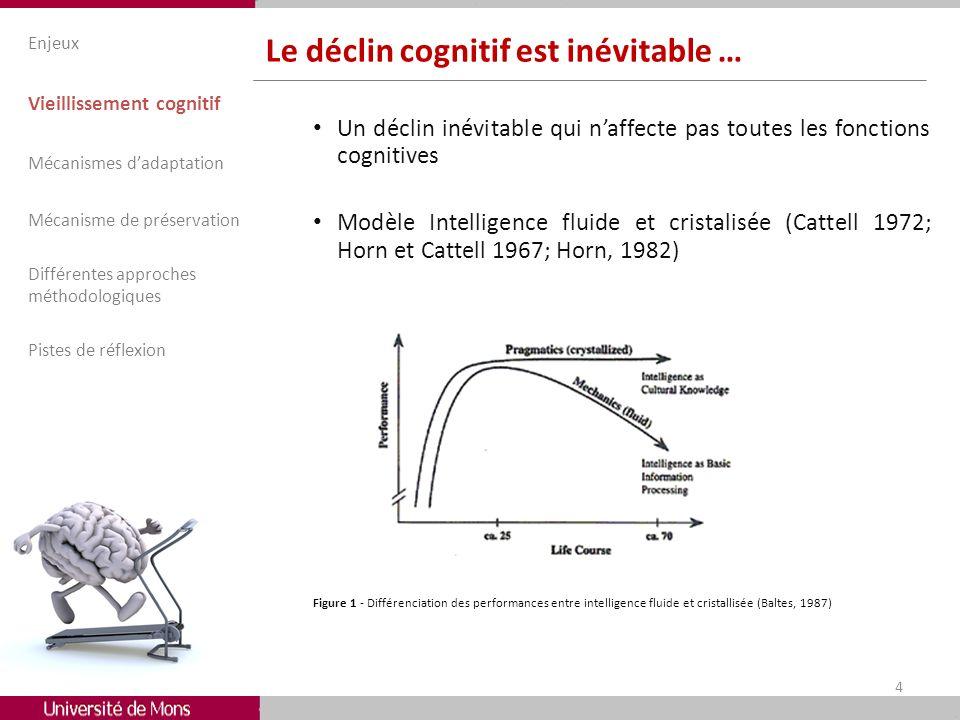 Le déclin cognitif est inévitable … Un déclin inévitable qui naffecte pas toutes les fonctions cognitives Modèle Intelligence fluide et cristalisée (C