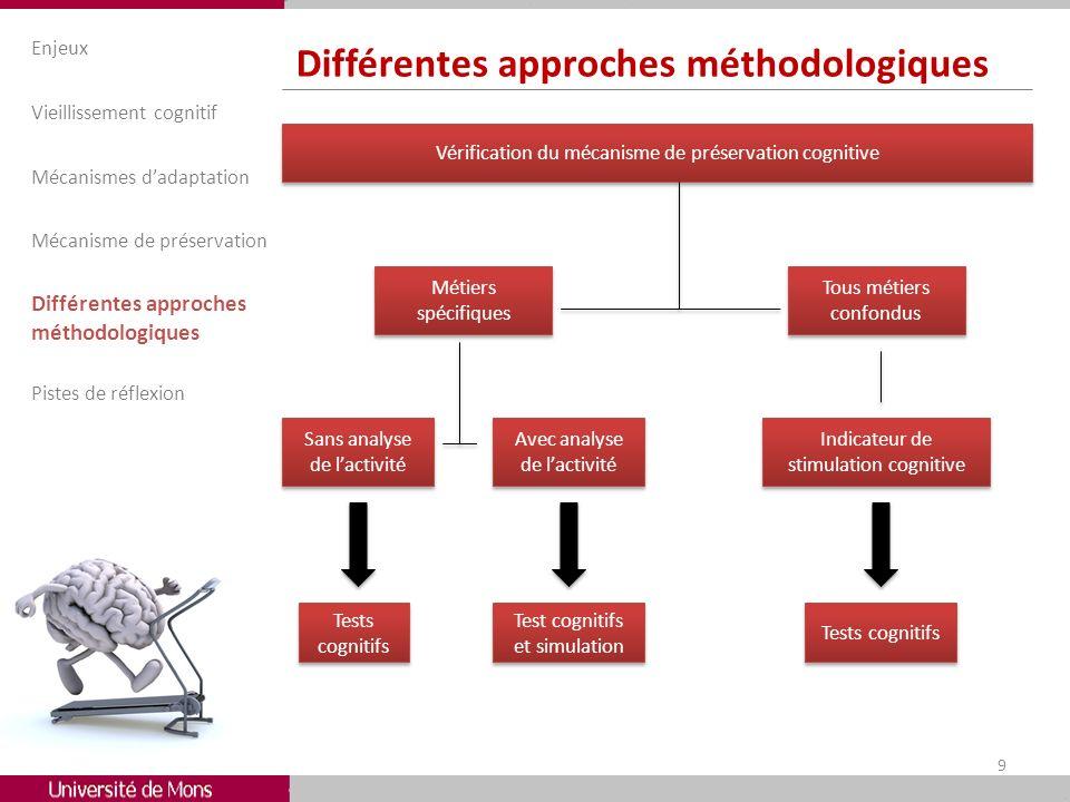 Différentes approches méthodologiques Enjeux Vieillissement cognitif Mécanismes dadaptation Mécanisme de préservation Différentes approches méthodolog