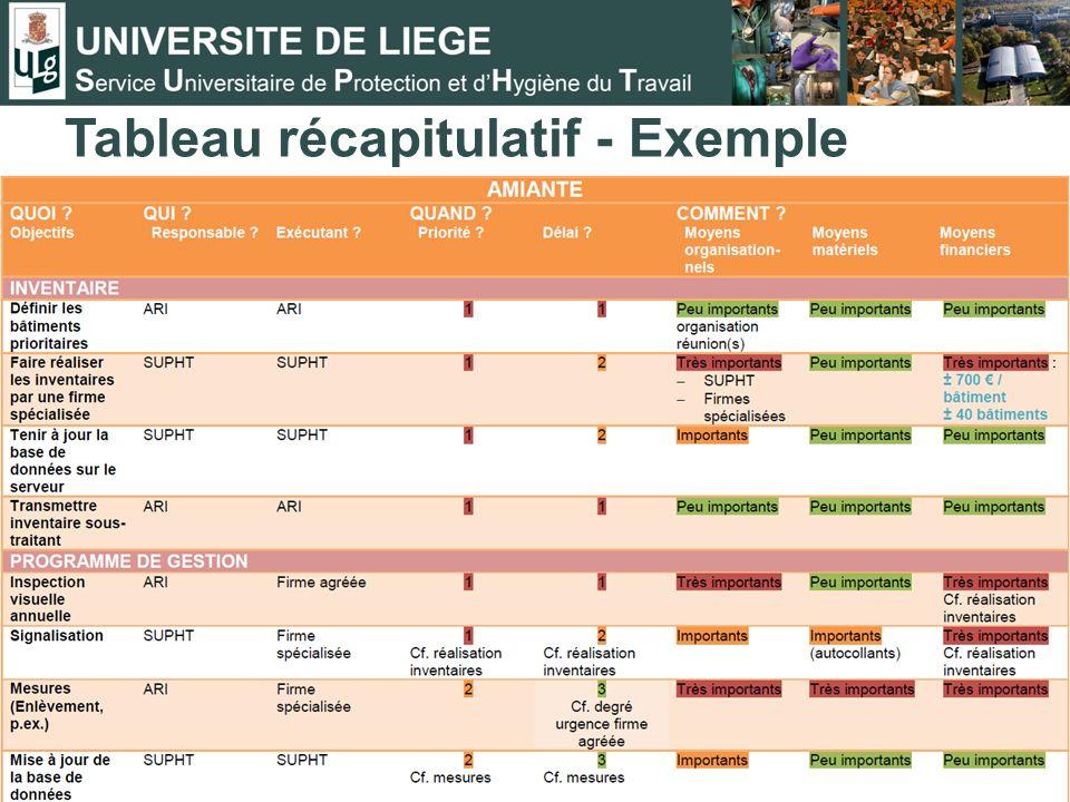 Tableau récapitulatif - Exemple