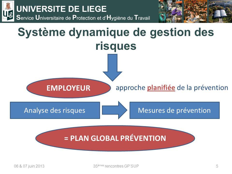 Système dynamique de gestion des risques 06 & 07 juin 201335 èmes rencontres GPSUP5 EMPLOYEUR approche planifiée de la prévention Analyse des risquesM