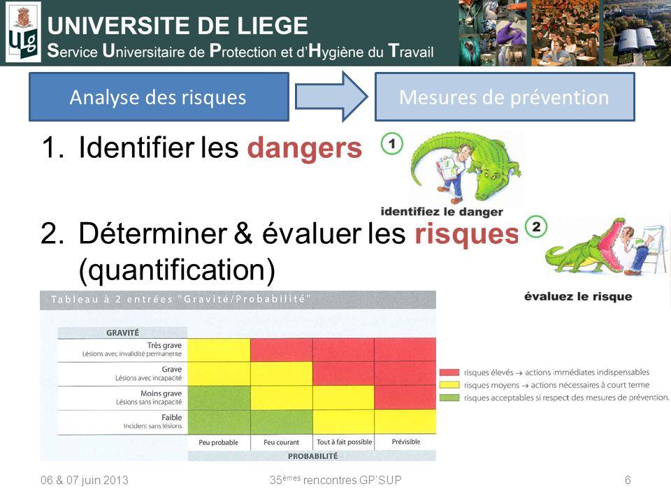 1.Identifier les dangers 2.Déterminer & évaluer les risques (quantification) 06 & 07 juin 201335 èmes rencontres GPSUP6 Analyse des risquesMesures de