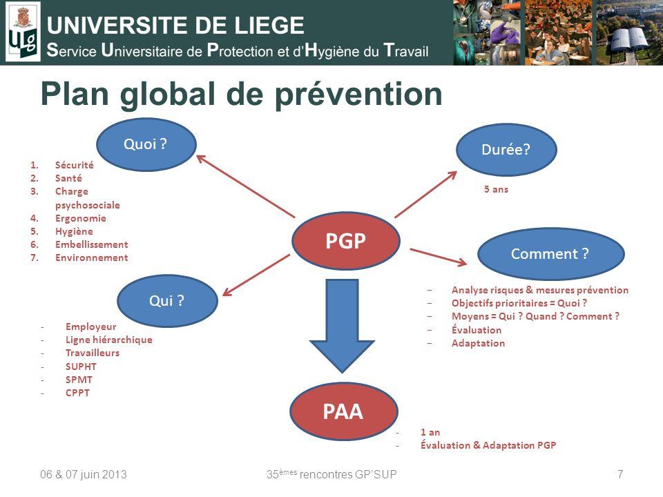 Plan global de prévention 06 & 07 juin 201335 èmes rencontres GPSUP7 PGP 5 ans Quoi ? Qui ? Comment ? Durée? Analyse risques & mesures prévention Obje