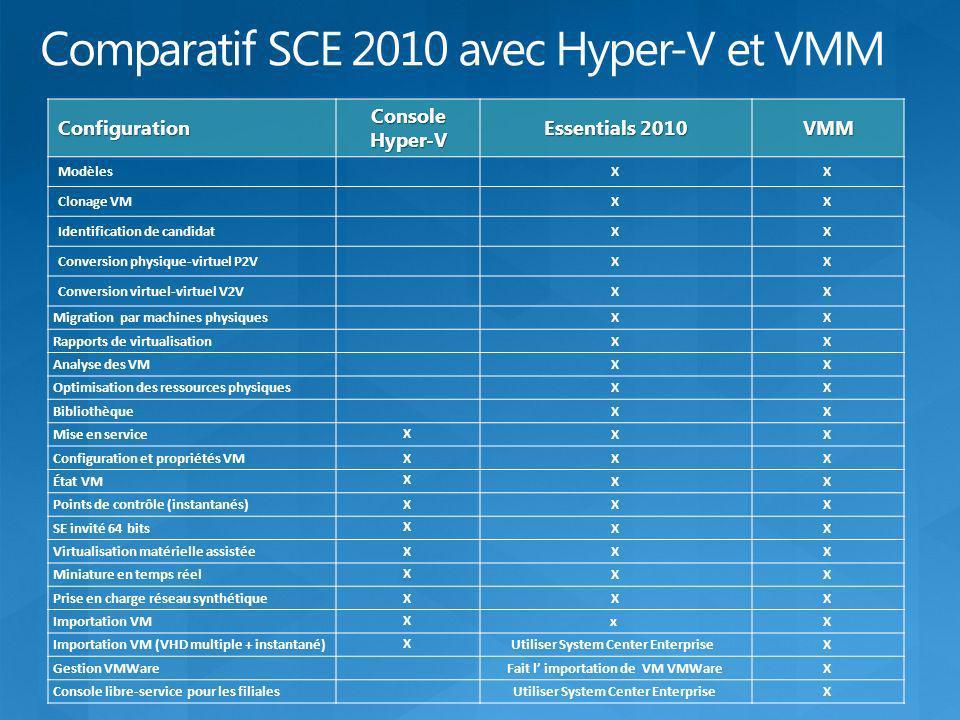 Configuration Console Hyper-V Essentials 2010 VMM Modèles XX Clonage VM XX Identification de candidat XX Conversion physique-virtuel P2V XX Conversion