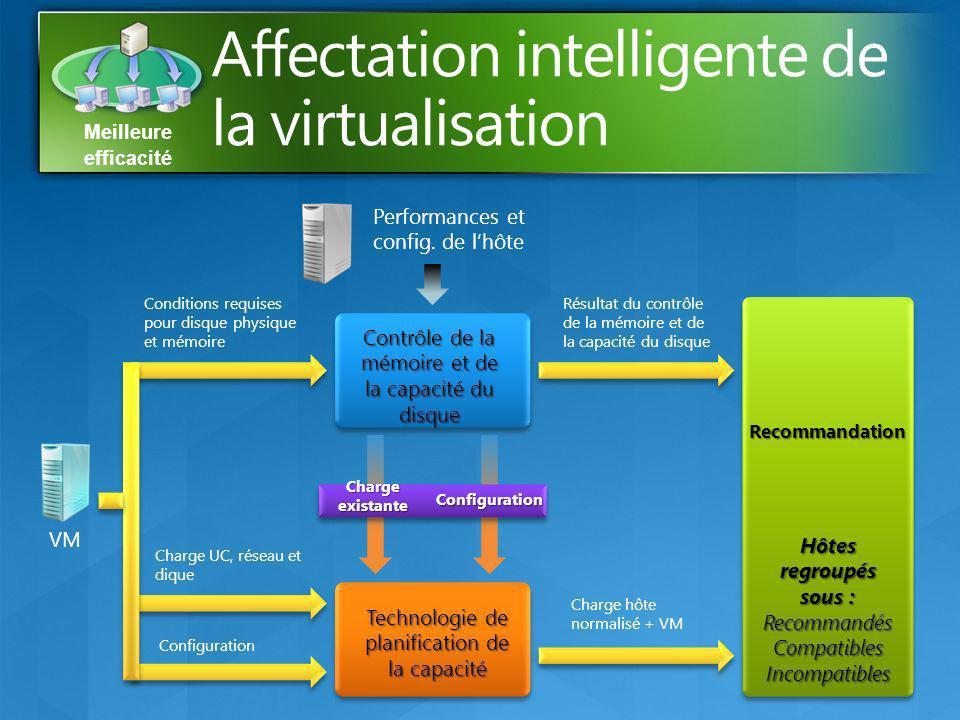 Meilleure efficacité Charge UC, réseau et dique Conditions requises pour disque physique et mémoire Configuration VM Résultat du contrôle de la mémoir
