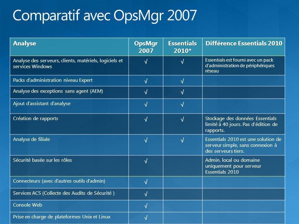 Analyse OpsMgr 2007 Essentials 2010* Différence Essentials 2010 Analyse des serveurs, clients, matériels, logiciels et services Windows Essentials est