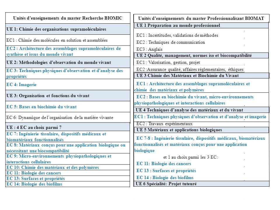 Unités denseignements du master Recherche BIOMIC UE 1: Chimie des organisations supramoléculaires EC1 : Chimie des molécules en solution et assemblées