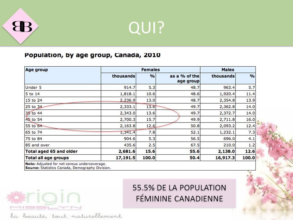 B B QUI? 55.5% DE LA POPULATION FÉMININE CANADIENNE