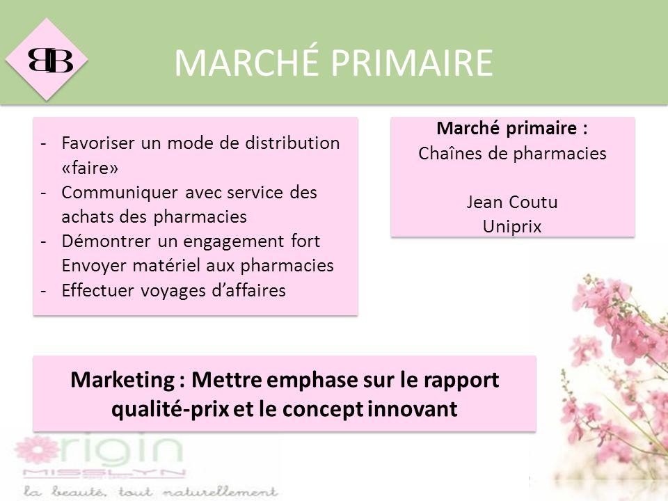 B B MARCHÉ PRIMAIRE -Favoriser un mode de distribution «faire» -Communiquer avec service des achats des pharmacies -Démontrer un engagement fort Envoy