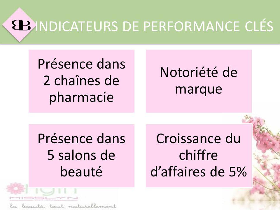 B B INDICATEURS DE PERFORMANCE CLÉS Présence dans 2 chaînes de pharmacie Notoriété de marque Présence dans 5 salons de beauté Croissance du chiffre da