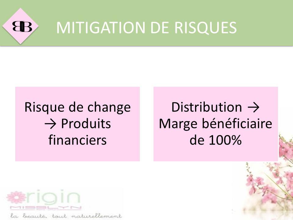 B B MITIGATION DE RISQUES Risque de change Produits financiers Distribution Marge bénéficiaire de 100%
