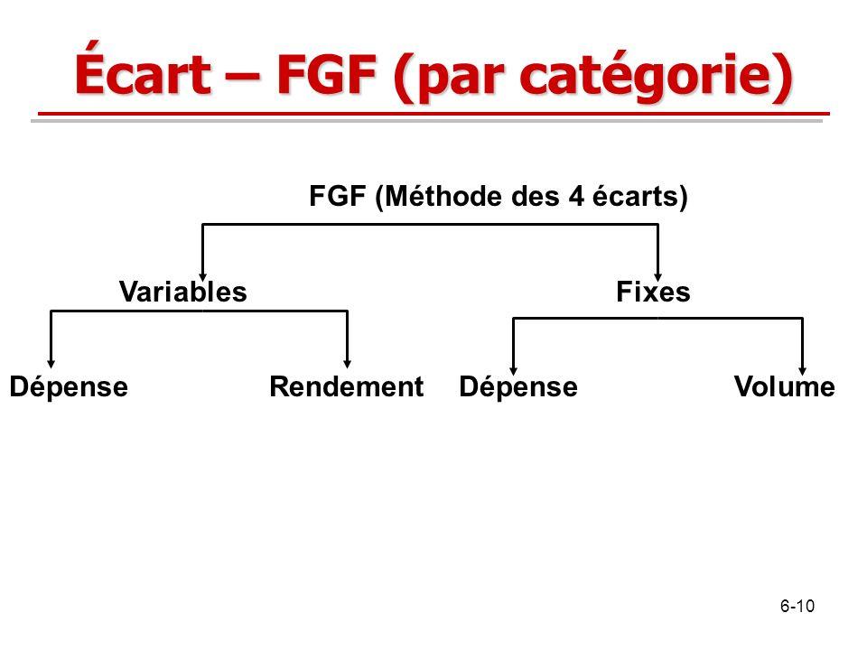 Écart – FGF (par catégorie) FGF (Méthode des 4 écarts) Variables Fixes DépenseRendement Dépense Volume 6-10